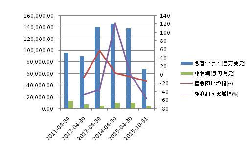 豪威科技2011年以来财报表现