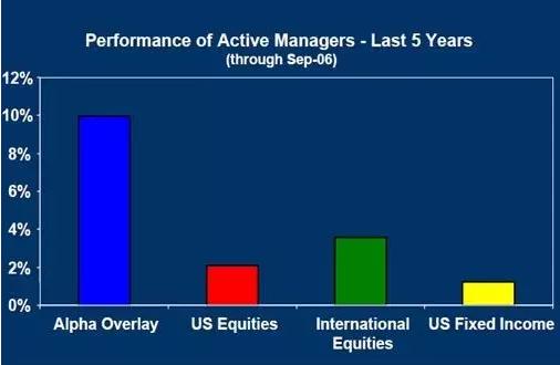 世界级资金帝国的崛起之谜:300亿基金起家,如今掌管11000亿财富,赫然超越索罗斯!