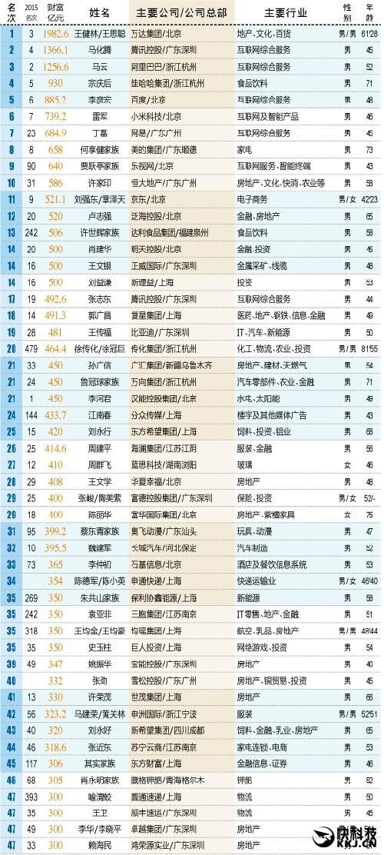 2016新财富500富人榜:王思聪、奶茶妹妹冲进前11