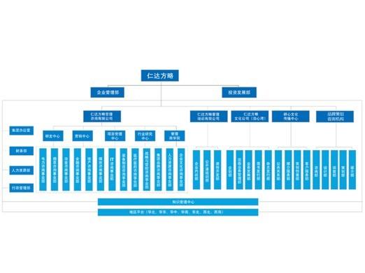 金融行业组织架构图